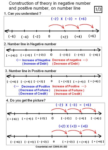 (English) Construction of theory in Negative number and Positive number, on Number line (1/3).