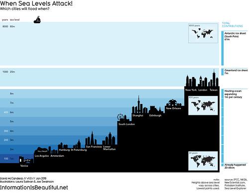 When Sea Levels Attack!