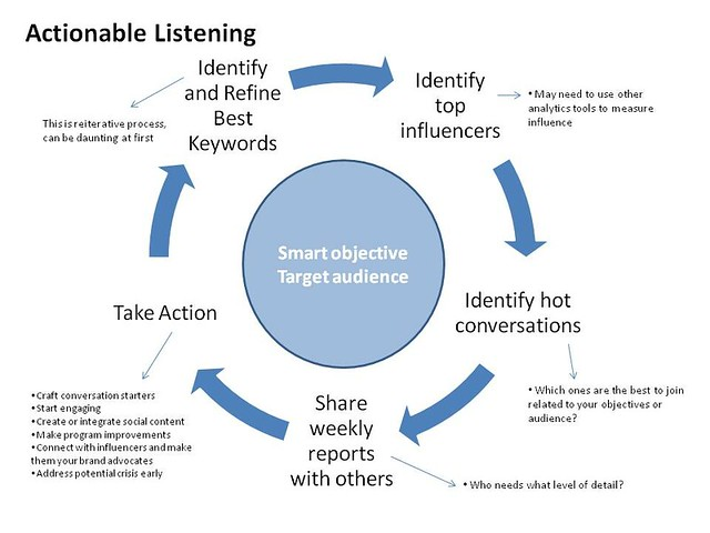 Actionable Listening