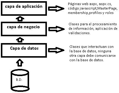 Net arquitectura en capas en visual studio el c digo for Arquitectura 3 capas