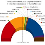 UK 2010 election: What if proportional representation had been used?