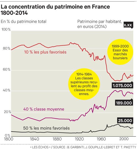 Le Patrimoine en France (1800-2014)