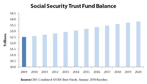 Social Security Trust Fund Balance