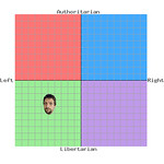 29/04/2010 (Day 4.119) - Political Compass