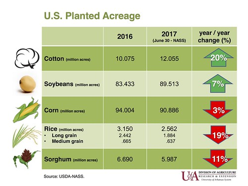 2017 U.S. June 30 Acreage