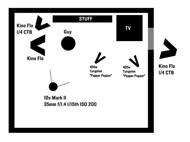 portrait with kino flo continuous lighting  u0026 setup diagram