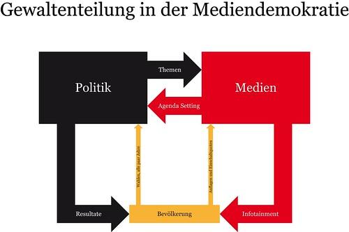Gewaltenteilung in der Mediendemokratie