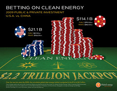 Betting On Clean Energy