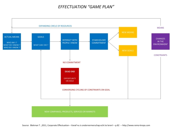 Corporate Effectuation Game Plan 570px