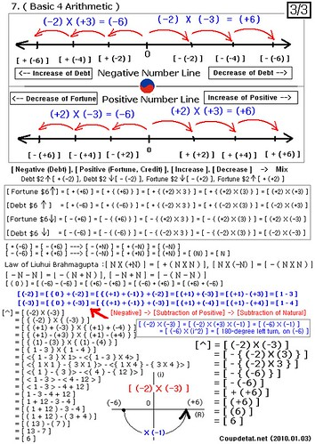 (English) Construction of theory in Negative number and Positive number, on Number line (3/3).