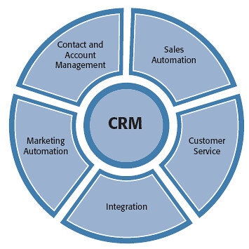 integrating service parameters crm b Open network ports for tibco cloud integration apps  that stores the dynamics crm connection  all the necessary parameters when using discover service.