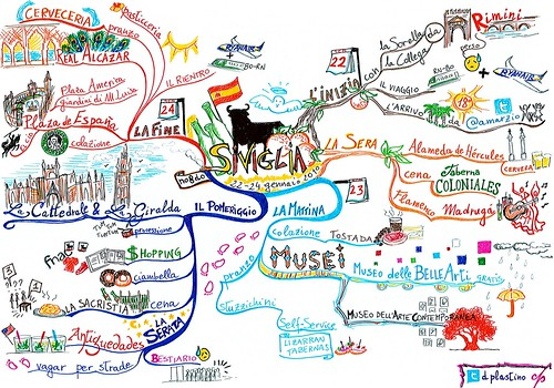 Weekend a Siviglia - Mind Map