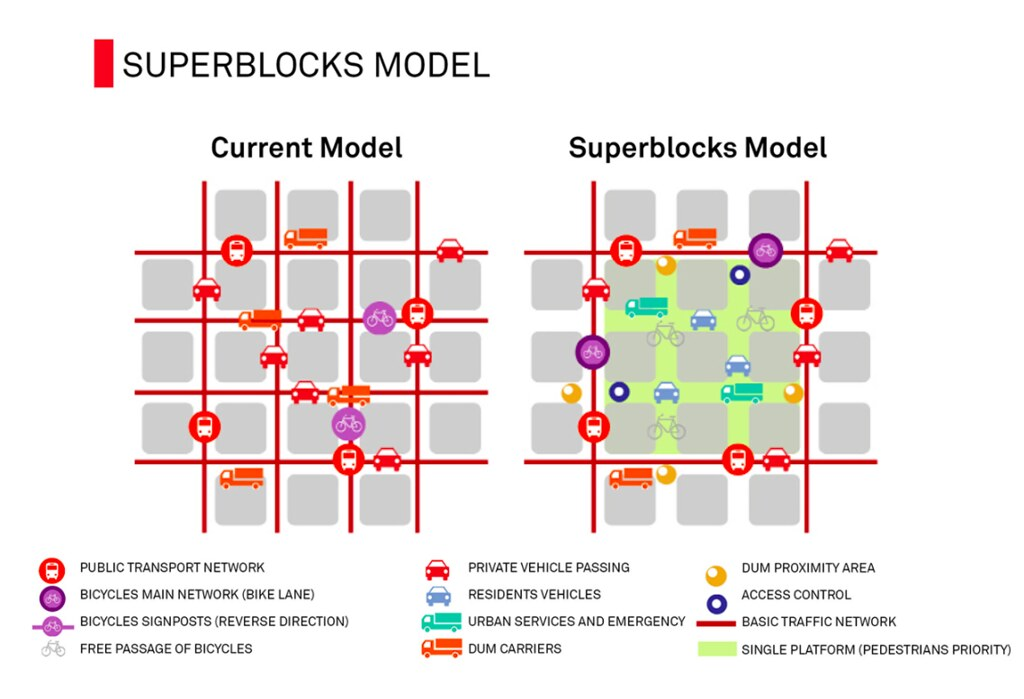 Superblock description