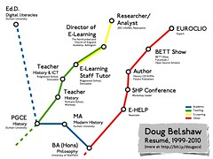 Doug's resumé as a London Underground map