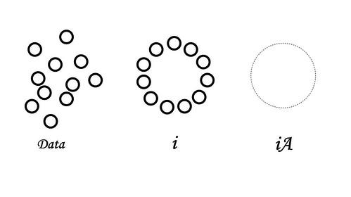 IA explained