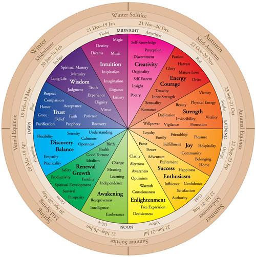 Color Wheel Moods And More Flickr Photo Sharing