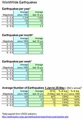 earthquake-statistics-25-may-2010