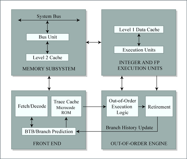 Pentium 4 block diagram flickr photo sharing for Pentium 4 architecture