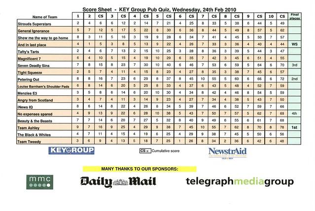 Quiz Score Sheet Feb 2010