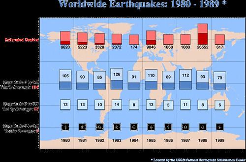 1980-199年6级以上全球地震频度和死亡人数