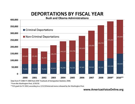 Deportation Chart