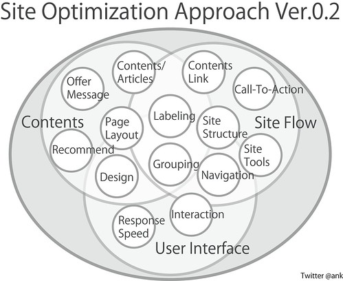 Site Optimization Approach Ver.0.2