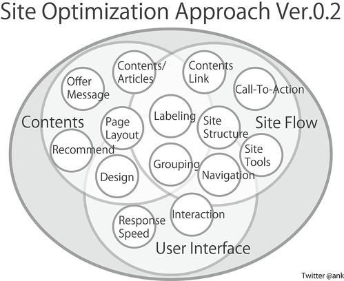 Site Optimization Approach Ver.0.2