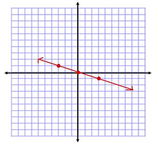 debt line graph