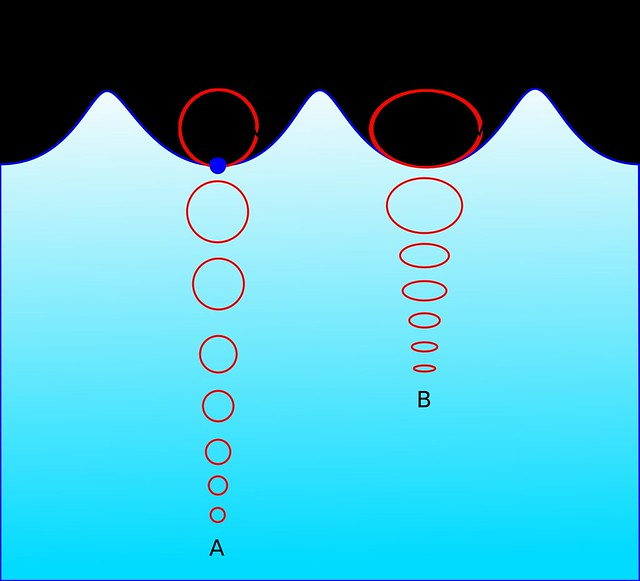 A particle motion in an ocean wave