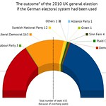 UK 2010 election: What if the German electoral system had been used?