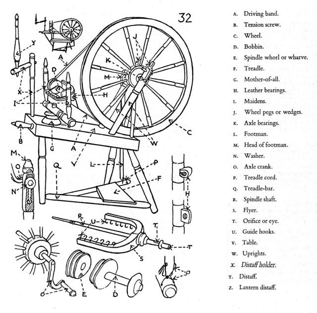 Saxony wheel diagram