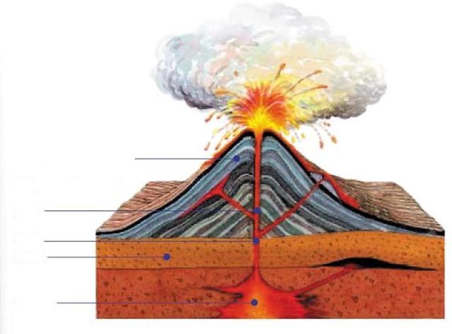 Cinder Volcanoes Diagram images