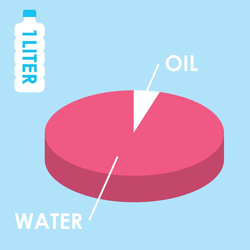 The Cost of Water