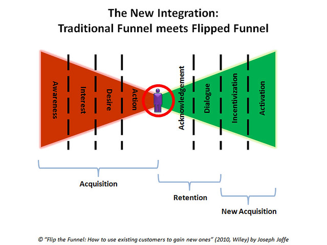 The New Integration: The Traditional Funnel meets The Flipped Funnel