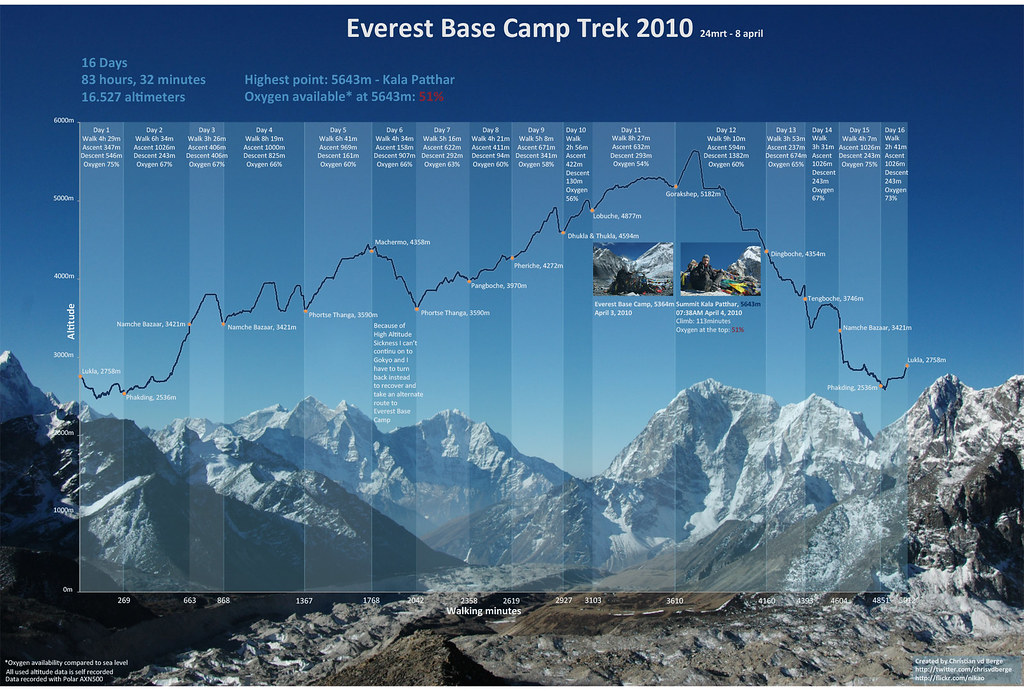 Everest Basecamp Trek Infographic