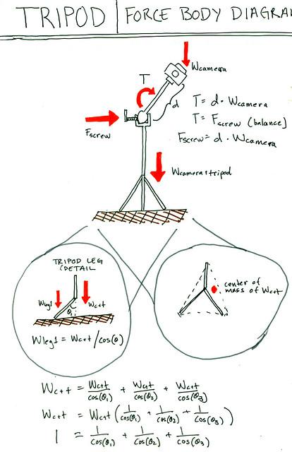 tripod force body diagram