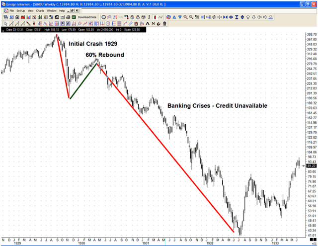 A Comparison of 1929's Stock Market Crash and Today's Financial Crisis Essay