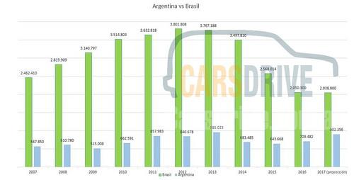 argentina brasil mercado