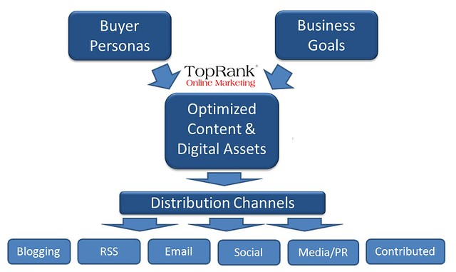 TopRank Online Marketing Distribution Channels