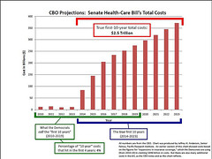 The True Costs of HealthCare Reform