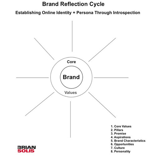 Brand Reflection Cycle from the Book Engage