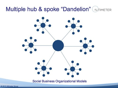 "Multiple hub & spoke ""Dandelion"""