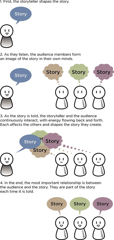 Does storytelling also include hearing stories?