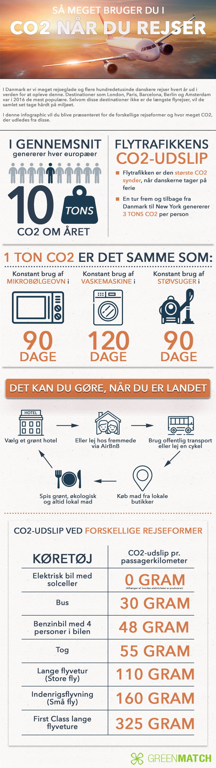 Rejse_infographic