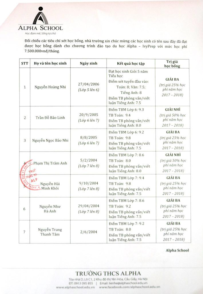Danh sách học sinh đạt Học bổng Alpha Leader