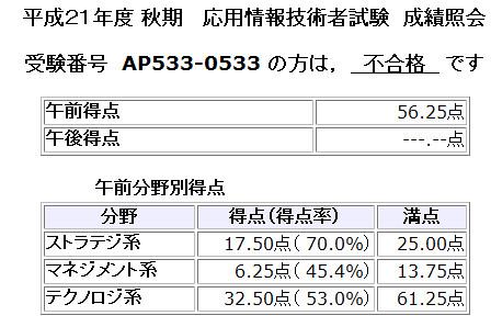 2009_AP_fail