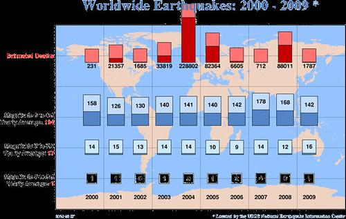 2000-2009年全球6级以上地震的地震频度和死亡人数