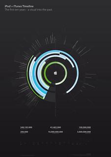 iPod plus iTunes Timeline, v2.0 Beta 1