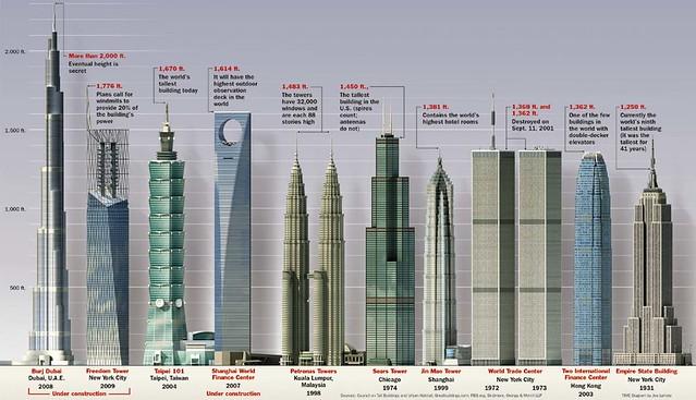 World's Tallest Buildings—A comparison