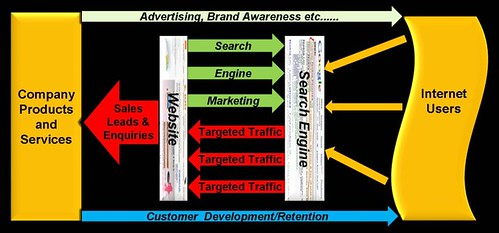 Internet Marketing  by MEL197127